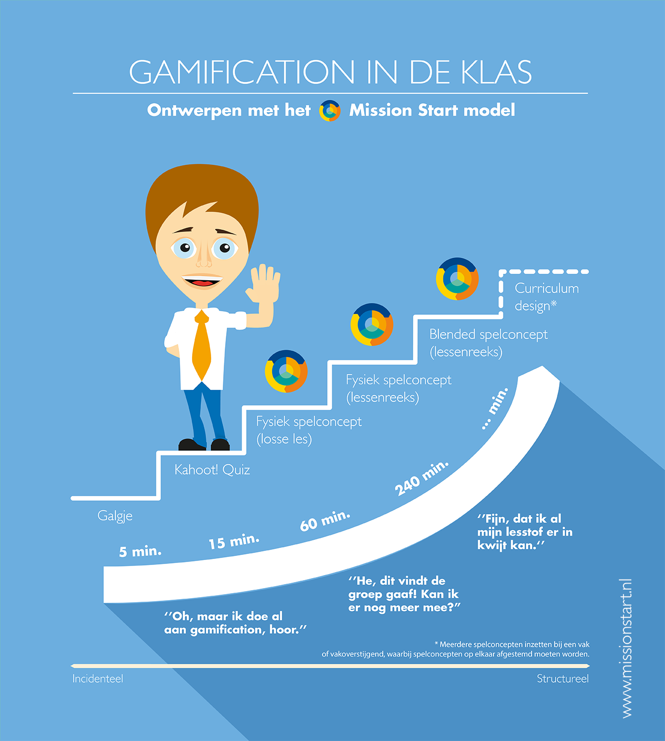 Infographic-01-Gamification-in-de-klas